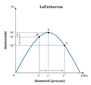 English: The Laffer curve Svenska: Lafferkurvan