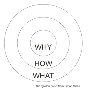 English: A diagram of what Simon Sinek calls '...