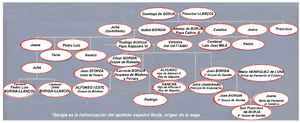 Borgia genealogy tree