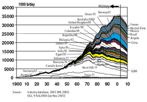 Hubbert peak graph showing the world's oil pro...