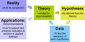 English: A model of the scientific research pr...
