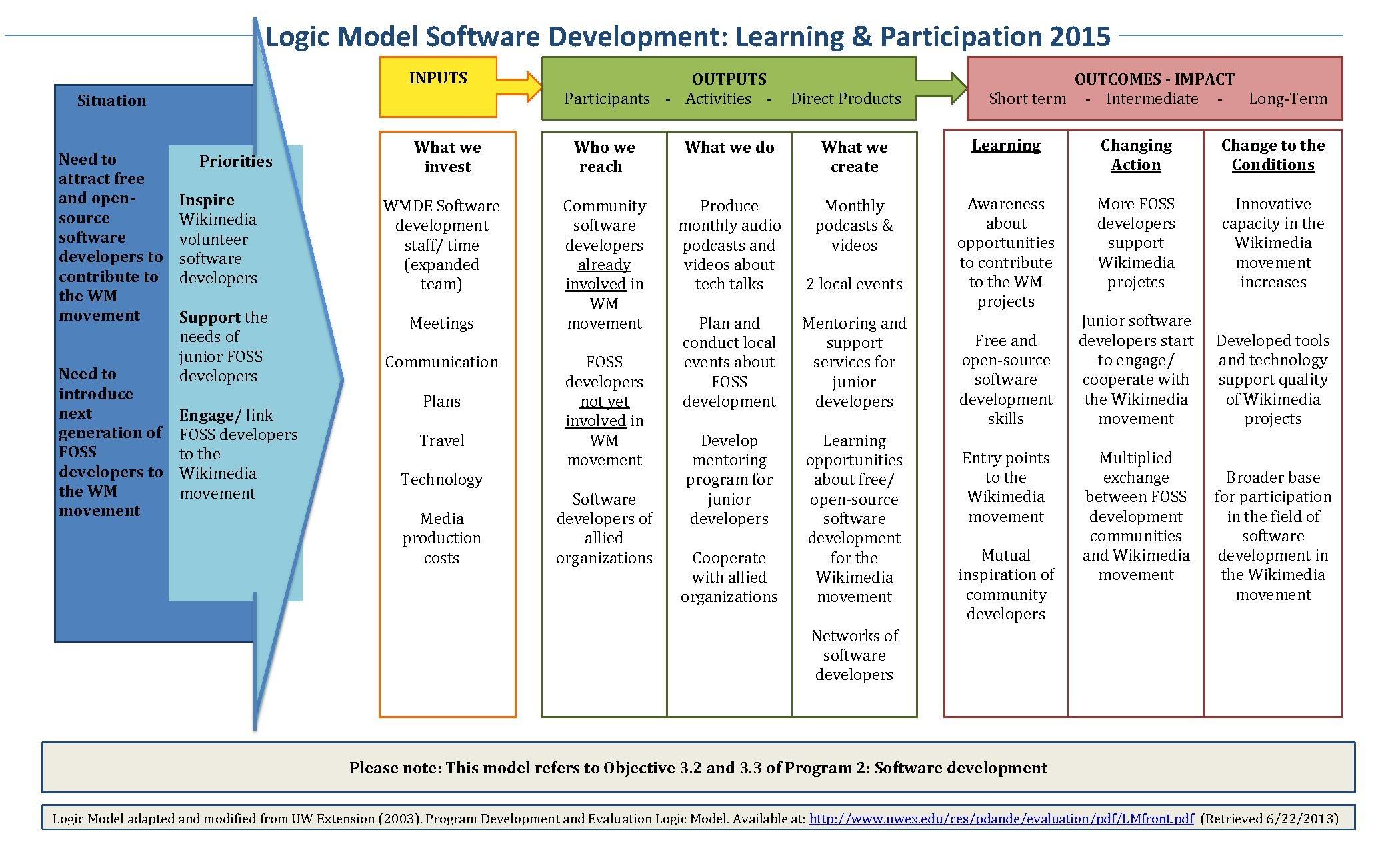 File Logic Model Software Development Partcipation Final