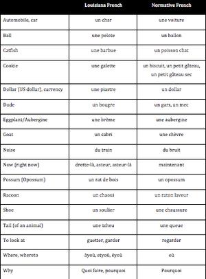 Français : A small list of common Louisiana Fr...