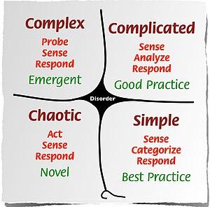 English: Cynefin framework with all five domai...
