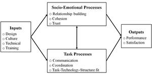 English: Diagram of the focus of virtual team ...