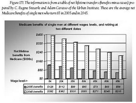 English: In the United States, Medicare benefi...