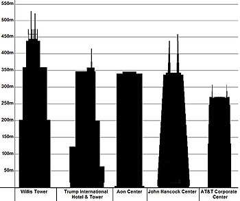 English: Five tallest skyscrapers of Chicago -...