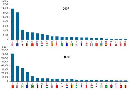 Các nền kinh tế lớn nhất thế giới vào năm 2050, được đo bằng GDP danh nghĩa (tỷ USD), theo Goldman Sachs.[1]