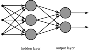 A Neural network with two layers.