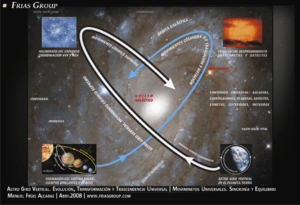 Español: Cuarto Movimiento Universal. Astro Gi...