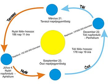 English: The line of Earth on the Sun Magyar: ...