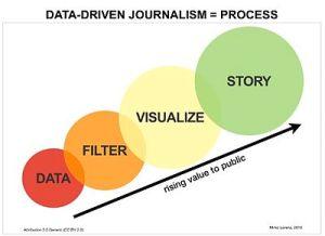 Datadriven journalism  Wikipedia