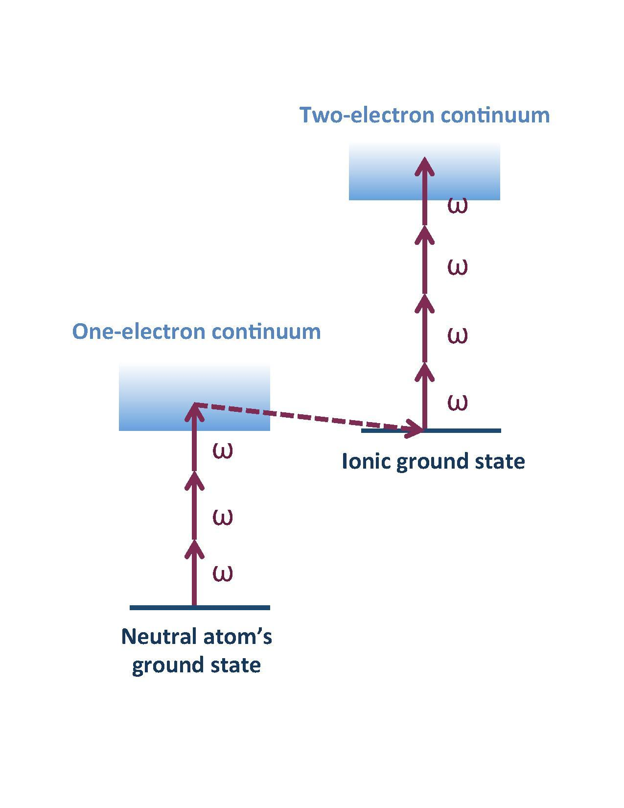 File Sequential Double Ionization