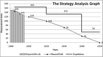 English: The Strategy Analysis Graph shows the...
