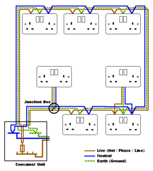 Talk:Ring circuit  Wikipedia