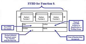 Functional flow block diagram  Wikipedia