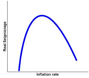 English: Seigniorage/Inflation Laffer Curve It...