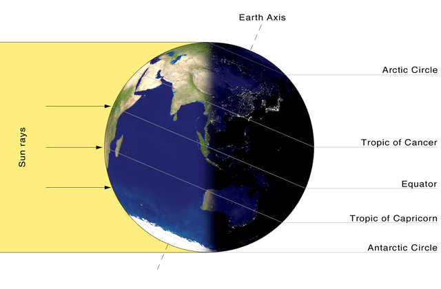 Summer Solstice Northern And Southern