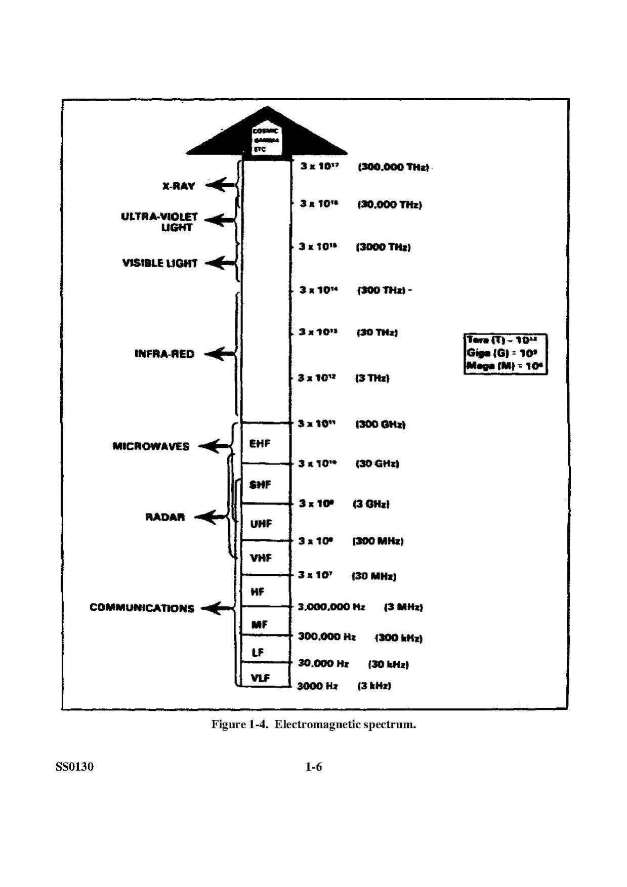 File Electromagnetic Spectrum Diagram