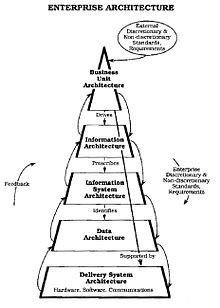NIST Enterprise Architecture Model Wikipedia