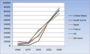 English: A graph showing South Korea's exponen...