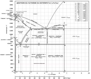 Файл:FeC diagram full bgpng – Уикипедия