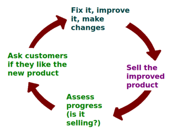English: A business ideally is continually seeking feedback from customers: are the products helpful? are their needs being met? Constructive criticism helps marketers adjust offerings to meet customer needs. Source of diagram: here (see public domain declaration at top). Questions: write me at my Wikipedia talk page