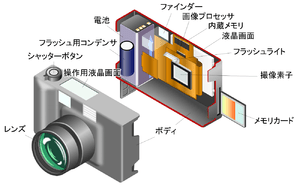 English: Digital camera inside model by Japanese