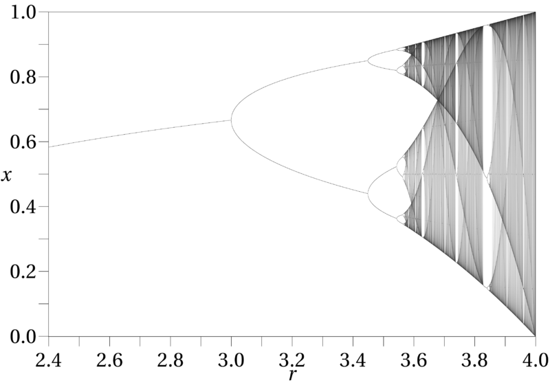 Periodic orbits of the logistic map for different parameter values.