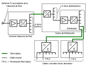 Diagram of a cable television (CATV) distribut...