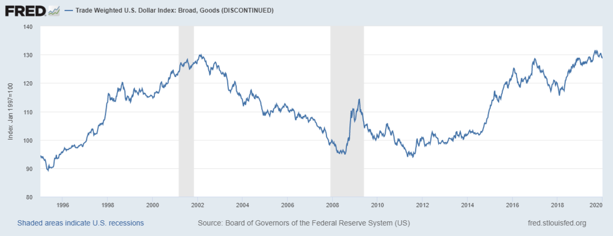 Trade Weighted US Dollar Index Wikipedia