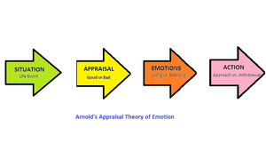 English: Arnold's appraisal theory of emotion
