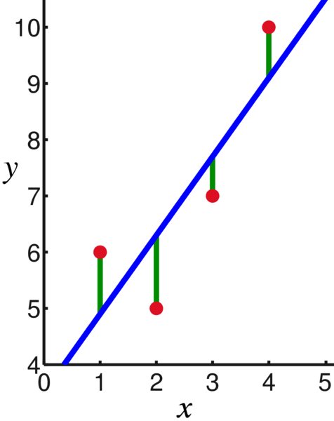 File:Linear least squares example2.png