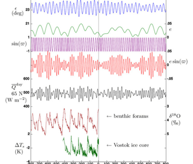 Past And Future Milankovitch Cycles Vsop Allows Prediction Of Past And Future Orbital Parameters With Great Accuracy
