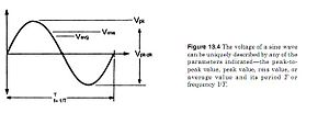 English: The voltage of a sine wave