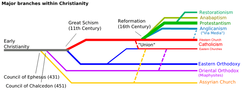 File:Christianity-Branches-2013update.png