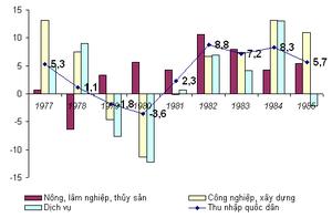 Tiếng Việt: Tốc độ tăng trưởng thu nhập quốc d...