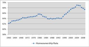 English: Used in wikipedia:Homeownership in th...