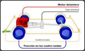 Tracción en las cuatro ruedas  Wikipedia, la enciclopedia libre