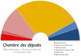 Image Result For Resultats Elections Legislatives