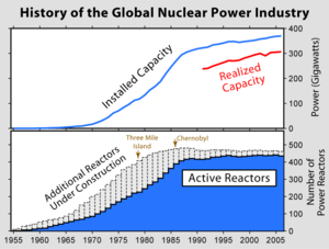 History of the use of nuclear power (top) and ...