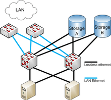 Data Center using Fibre Channel over Ethernet