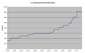 Development of debt ceiling from 1990. Source:...