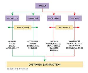 English: TICSS Customer Service Measurement Model