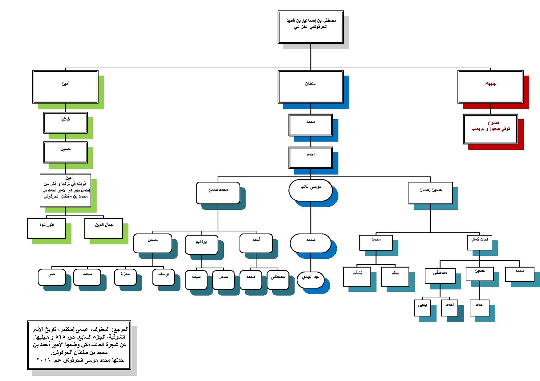 File Family Tree Of Emir Ahmad Harfoush