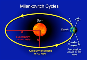 Milankovitć-Cycles (named after the Kroatian M...