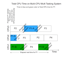 English: Total CPU Time on Multi CPU Multi Tas...