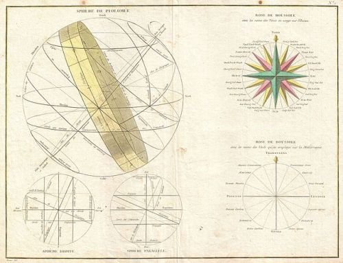 1775 Bonne Map or Chart of the Spheres and Compass Rose - Geographicus - Spheres-bonne-1775