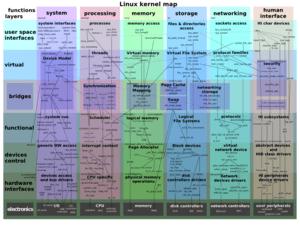 http://www.makelinux.net/kernel_map