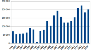 Afghanistan opium poppy cultivation, 1994-2007...